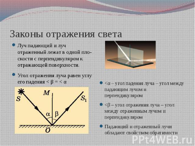 Законы отражения света Лучпадающий и луч отраженныйлежатводнойпло-скости с перпендикуляром к отражающей поверхности. Угол отражения луча равен углу его падения< β = < α