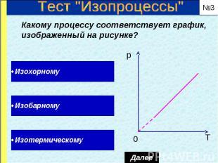 Какому процессу соответствует график, изображенный на рисунке? Какому процессу с