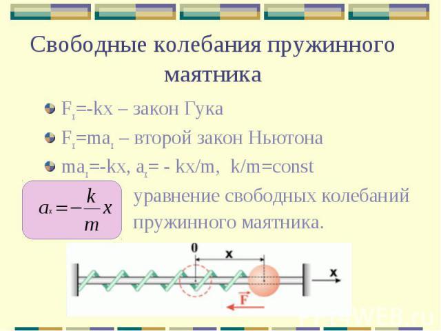 Свободные колебания пружинного маятника Fx=-kx – закон Гука Fx=max – второй закон Ньютона max=-kx, ax= - kx/m, k/m=const уравнение свободных колебаний пружинного маятника.
