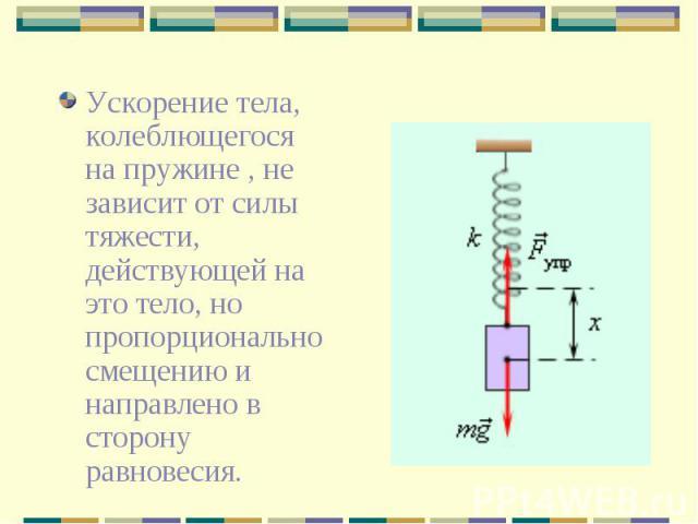 Ускорение тела, колеблющегося на пружине , не зависит от силы тяжести, действующей на это тело, но пропорционально смещению и направлено в сторону равновесия.