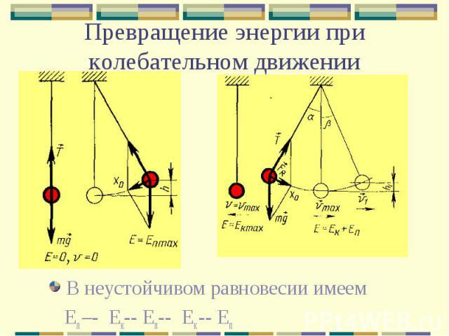 Превращение энергии при колебательном движении В неустойчивом равновесии имеем Еп –- Ек-- Еп-- Ек -- Еп