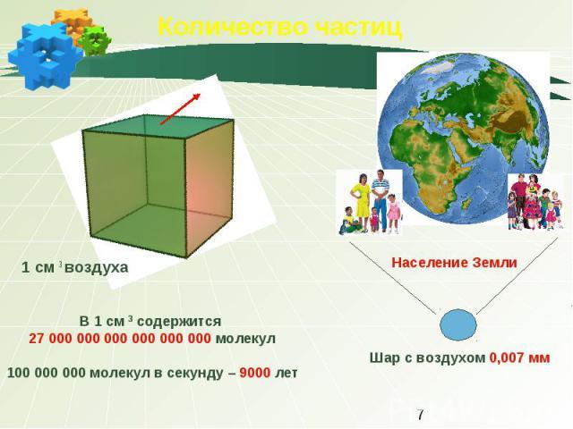 Количество частиц 1 см 3 воздуха