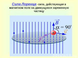 Сила Лоренца -сила, действующая в магнитном поле на движущуюся заряженную частиц