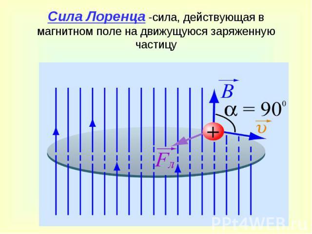 Сила Лоренца -сила, действующая в магнитном поле на движущуюся заряженную частицу