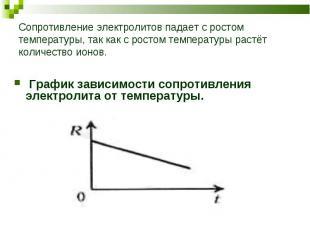 График зависимости сопротивления электролита от температуры.