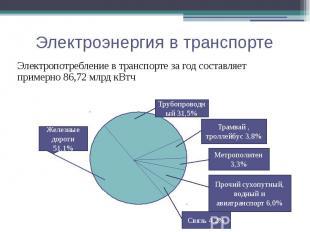 Электроэнергия в транспорте Электропотребление в транспорте за год составляет пр
