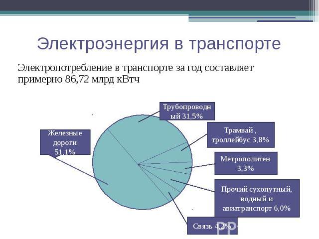 Электроэнергия в транспорте Электропотребление в транспорте за год составляет примерно 86,72 млрд кВтч
