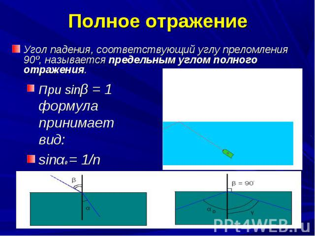 Угол падения, соответствующий углу преломления 90º, называется предельным углом полного отражения. Угол падения, соответствующий углу преломления 90º, называется предельным углом полного отражения.