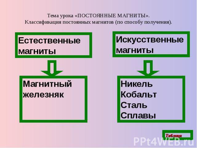 Тема урока «ПОСТОЯННЫЕ МАГНИТЫ». Классификация постоянных магнитов (по способу получения).