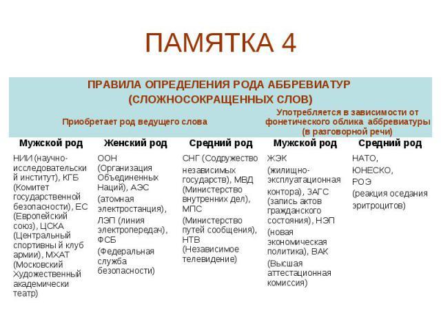 ПАМЯТКА 4