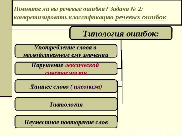 Помните ли вы речевые ошибки? Задача № 2: конкретизировать классификацию речевых ошибок
