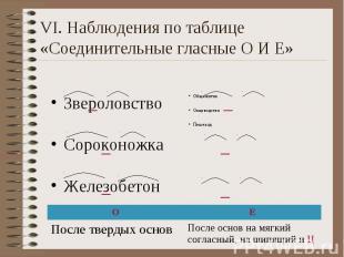 VI. Наблюдения по таблице «Соединительные гласные О И Е» Звероловство Сороконожк