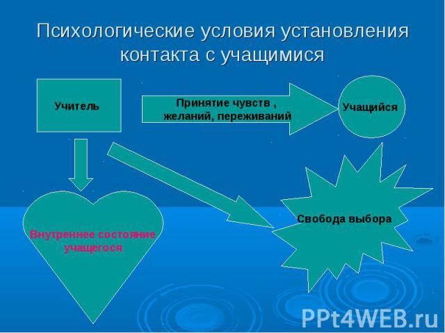 Психологические условия установления контакта с учащимися