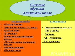 ТРАДИЦИОННАЯ «Школа России» «Начальная школа XXI века» «Школа 2100» «Гармония» «