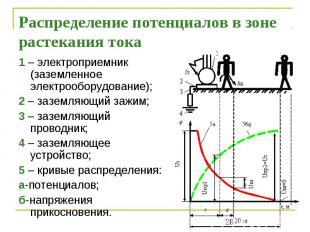 Распределение потенциалов в зоне растекания тока 1 – электроприемник (заземленно