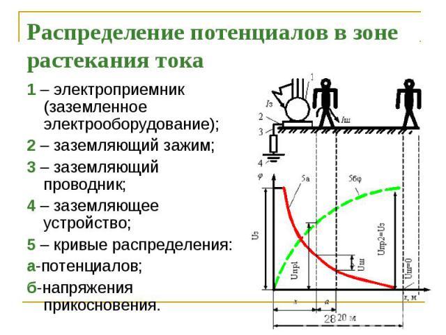 Распределение потенциалов в зоне растекания тока 1 – электроприемник (заземленное электрооборудование); 2 – заземляющий зажим; 3 – заземляющий проводник; 4 – заземляющее устройство; 5 – кривые распределения: а-потенциалов; б-напряжения прикосновения.