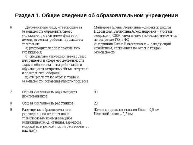 Раздел 1. Общие сведения об образовательном учреждении