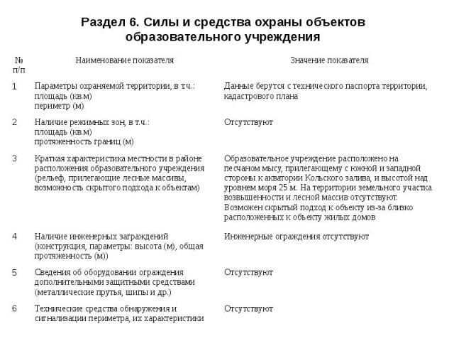 Раздел 6. Силы и средства охраны объектов образовательного учреждения