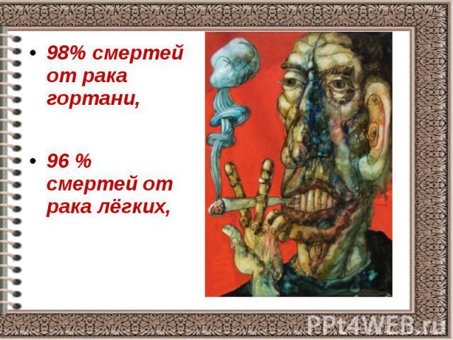 98% смертей от рака гортани, 98% смертей от рака гортани, 96 % смертей от рака лёгких,