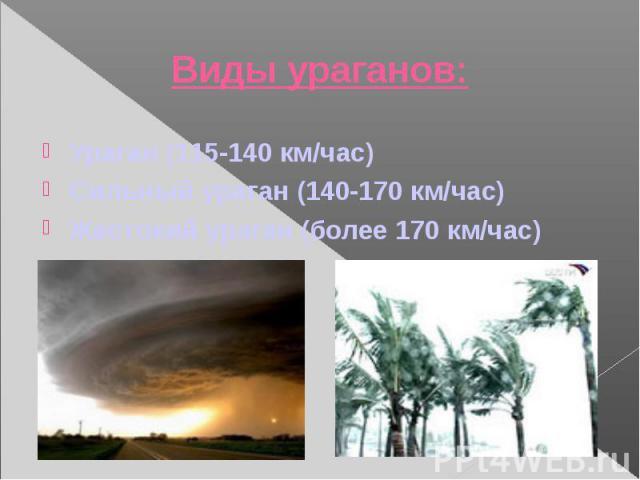 Ураган (115-140 км/час) Ураган (115-140 км/час) Сильный ураган (140-170 км/час) Жестокий ураган (более 170 км/час)