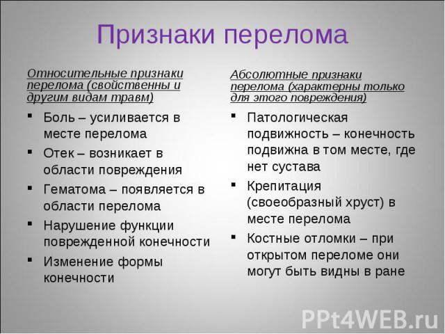 Относительные признаки перелома (свойственны и другим видам травм) Относительные признаки перелома (свойственны и другим видам травм)