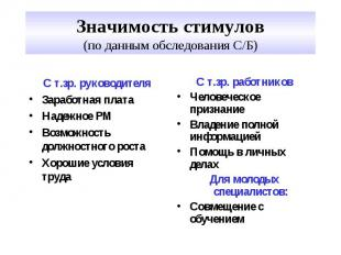 Значимость стимулов (по данным обследования С/Б) С т.зр. руководителя Заработная