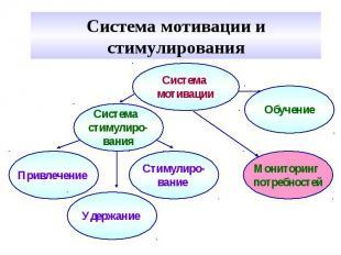 Система мотивации и стимулирования