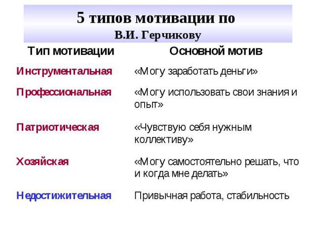 5 типов мотивации по В.И. Герчикову