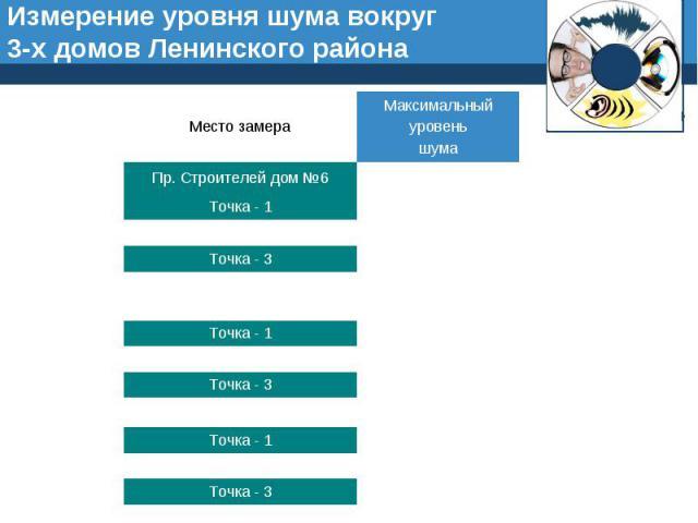 Измерение уровня шума вокруг 3-х домов Ленинского района