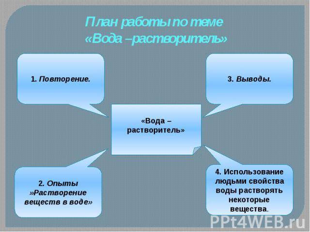 План работы по теме «Вода –растворитель»