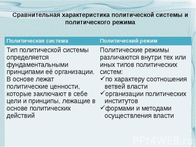 Сравнительная характеристика политической системы и политического режима