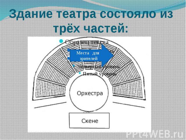 Здание театра состояло из трёх частей: