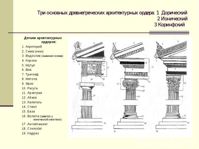 Три основных древнегреческих архитектурных ордера: 1 Дорический 2 Ионический 3 Коринфский Детали архитектурных ордеров: 1. Акротерий 2. Сима (откос) 3. Водослив (львиная голова) 4. Корона 5. Мутул 6. Виа 7. Триглиф 8. Метопа 9. Фриз 10. Регута 11. А…
