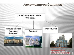 Архитектура делится