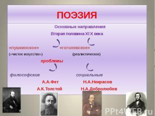 ПОЭЗИЯ Основные направления Вторая половина XIX века «пушкинское» «гоголевское»