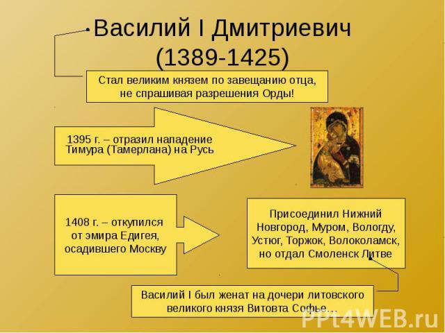 Василий I Дмитриевич (1389-1425)