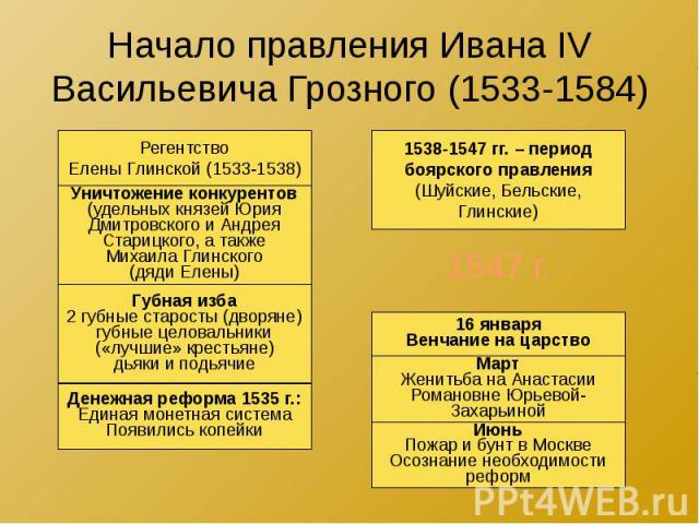 Начало правления Ивана IV Васильевича Грозного (1533-1584)