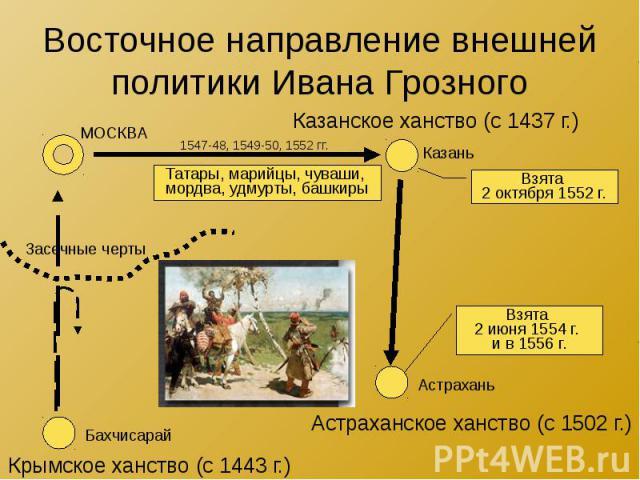 Восточное направление внешней политики Ивана Грозного