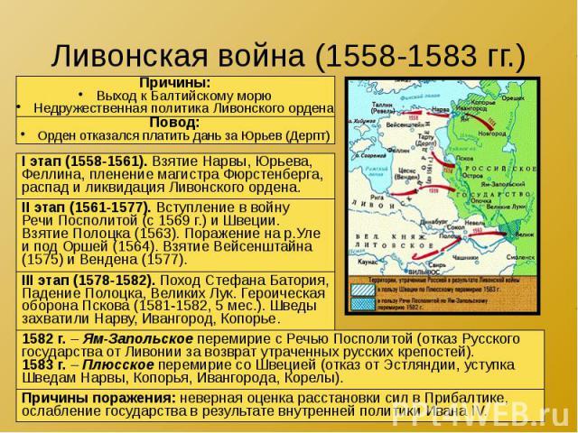 Ливонская война (1558-1583 гг.)