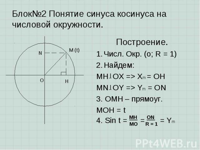 Построение. Построение. Числ. Окр. (о; R = 1) Найдем: MH OX => Xm = OH MN OY => Ym = ON 3. OMH – прямоуг. MOH = t 4. Sin t = = = Ym