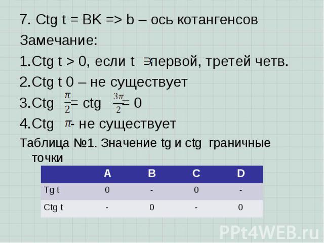 7. Ctg t = BK => b – ось котангенсов 7. Ctg t = BK => b – ось котангенсов Замечание: Ctg t > 0, если t первой, третей четв. Ctg t 0 – не существует Ctg = ctg = 0 Ctg - не существует Таблица №1. Значение tg и ctg граничные точки