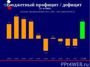 Бюджетный профицит / дефицит (% от ВВП)
