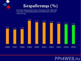 Безработица (%) Источник: Национальное Бюро Статистики, INE, 1996-2003 (www.ine.