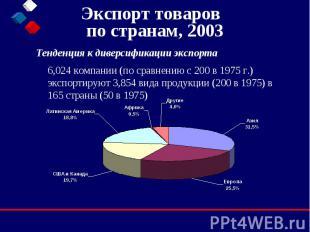 Экспорт товаров по странам, 2003 Тенденция к диверсификации экспорта  6,02