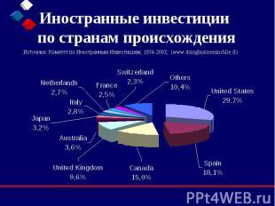 Иностранные инвестиции по странам происхождения Источник: Комитет по Иностранным