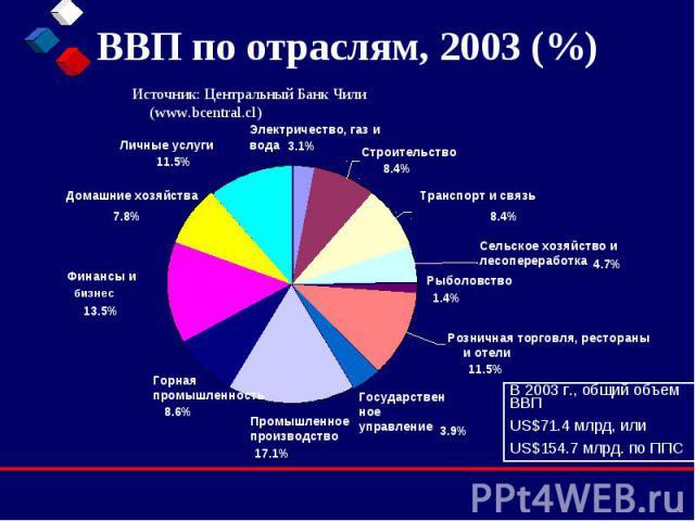 ВВП по отраслям, 2003 (%) Источник: Центральный Банк Чили (www.bcentral.cl)