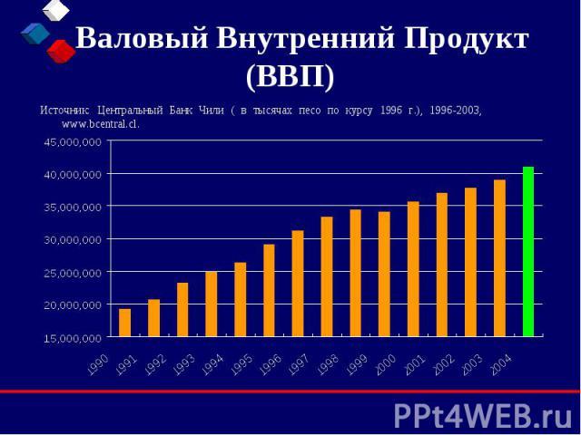 Валовый Внутренний Продукт (ВВП) Источник: Центральный Банк Чили ( в тысячах песо по курсу 1996 г.), 1996-2003, www.bcentral.cl.