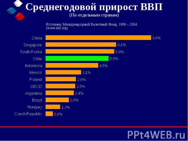 Среднегодовой прирост ВВП (По отдельным странам)