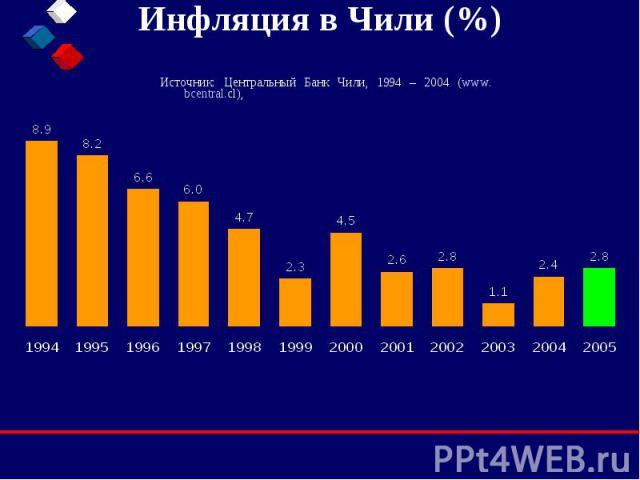 Инфляция в Чили (%) Источник: Центральный Банк Чили, 1994 – 2004 (www.bcentral.cl),