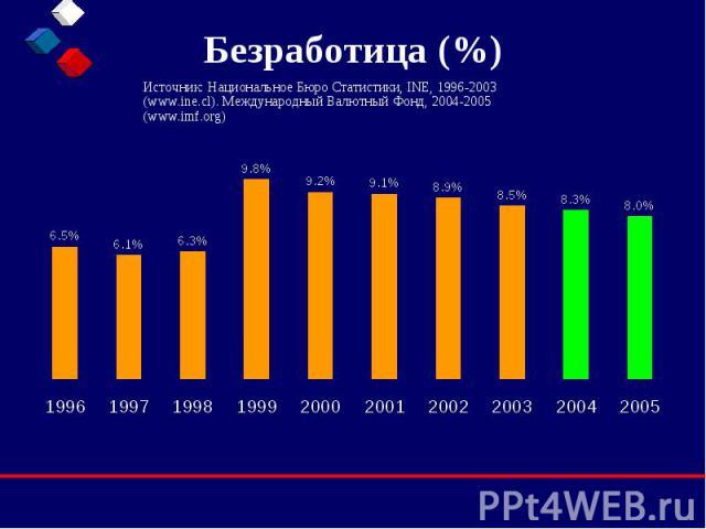 Безработица (%) Источник: Национальное Бюро Статистики, INE, 1996-2003 (www.ine.cl). Международный Валютный Фонд, 2004-2005 (www.imf.org)